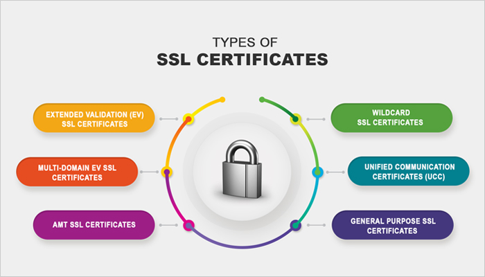 What is the Difference Between Free SSL Certificate & Paid SSL ...